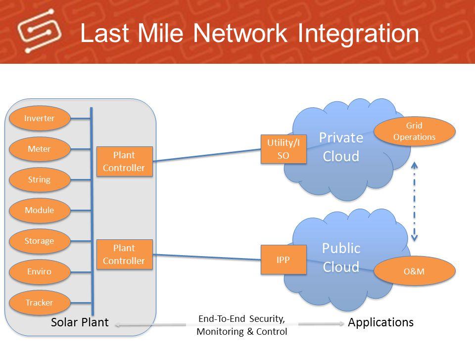 Last Mile Network Integration Public Cloud Public Cloud Plant Controller IPP O&M Solar Plant Enviro Inverter Meter String Module Storage Applications