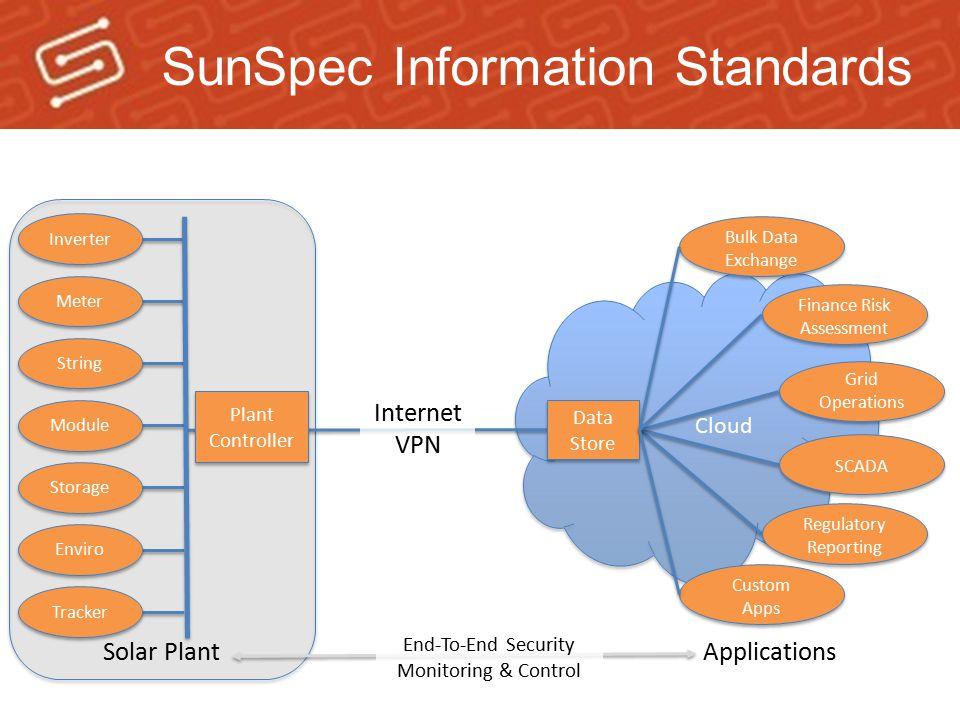 SunSpec Information Standards Plant Controller Plant Controller Data Store Custom Apps Bulk Data Exchange Bulk Data Exchange Finance Risk Assessment F
