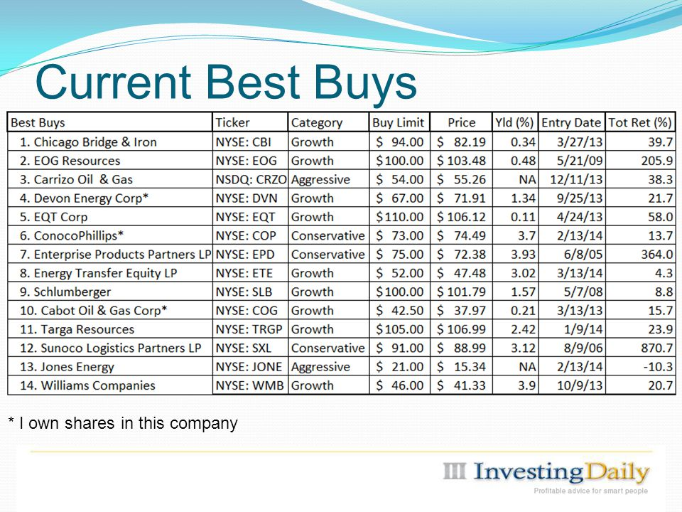 Current Best Buys * I own shares in this company