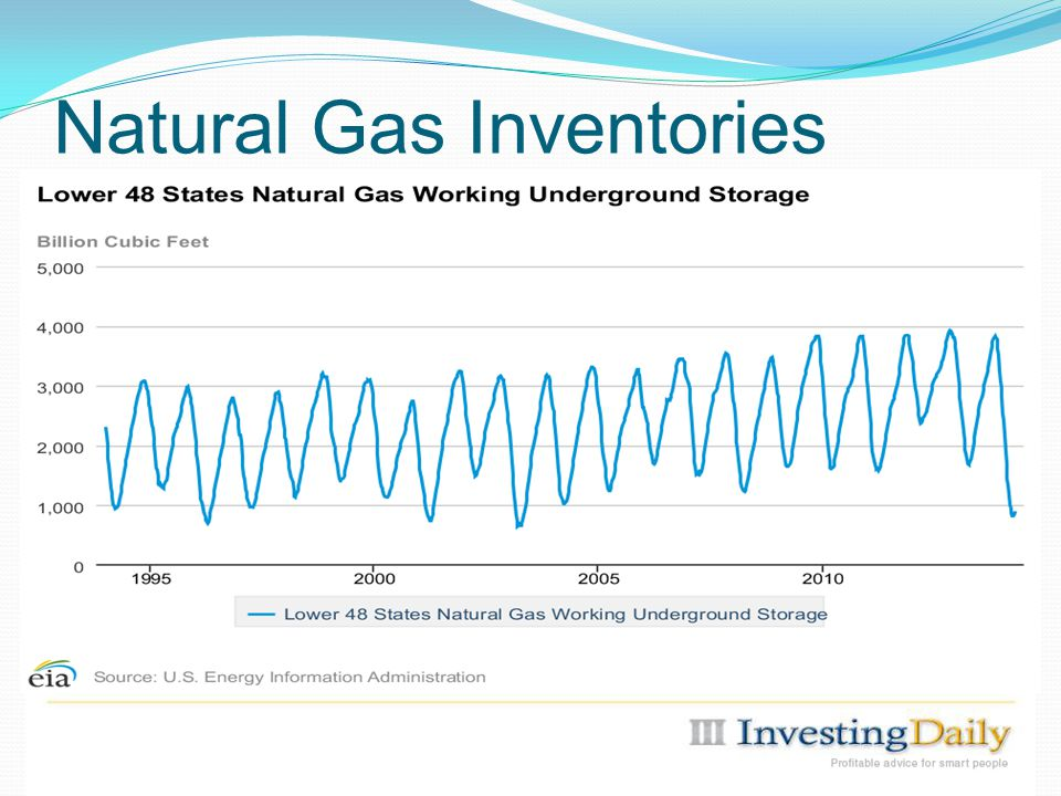 Natural Gas Inventories