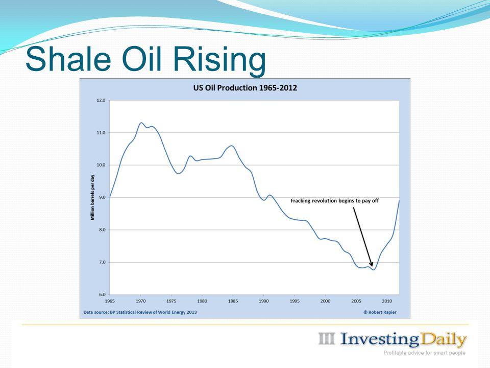 Shale Oil Rising