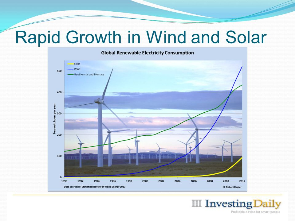Rapid Growth in Wind and Solar