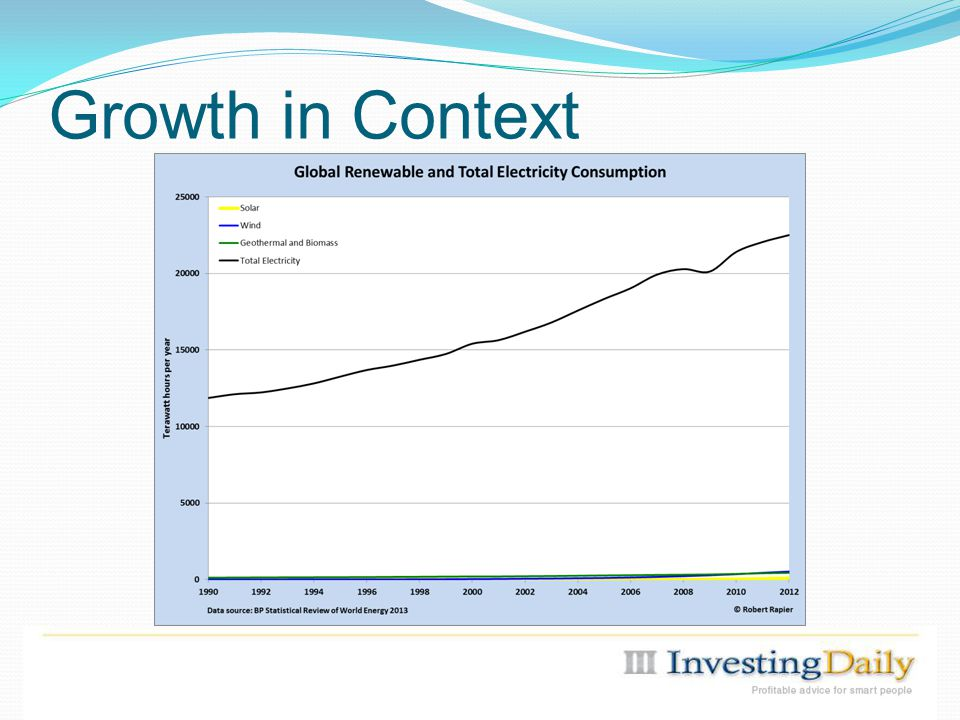 Growth in Context