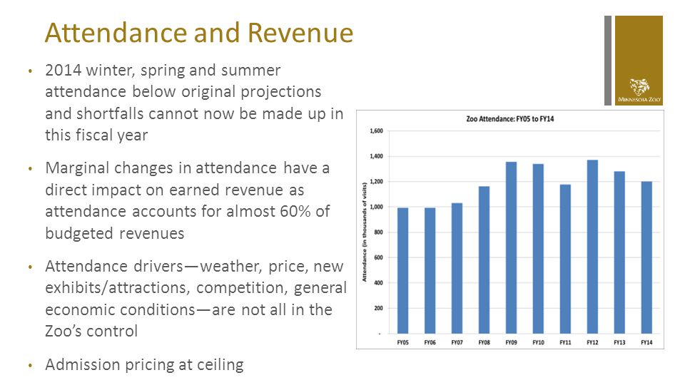 Attendance and Revenue 2014 winter, spring and summer attendance below original projections and shortfalls cannot now be made up in this fiscal year M