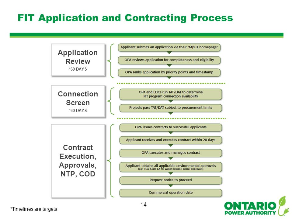 FIT Application and Contracting Process 14 *Timelines are targets Application Review *60 DAYS Application Review *60 DAYS Connection Screen *60 DAYS Connection Screen *60 DAYS Contract Execution, Approvals, NTP, COD