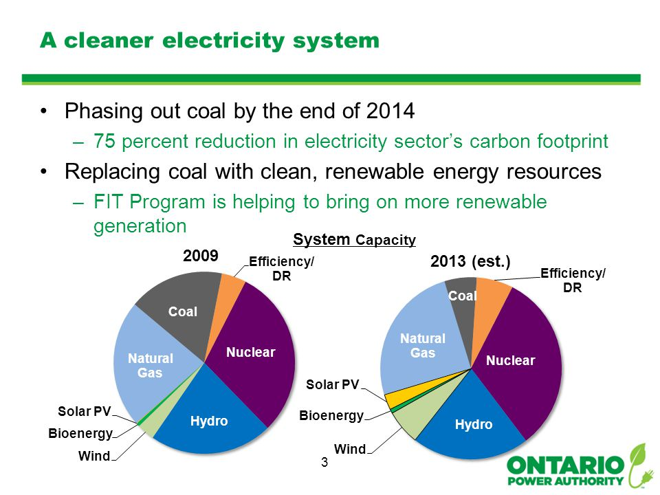A cleaner electricity system Phasing out coal by the end of 2014 –75 percent reduction in electricity sector's carbon footprint Replacing coal with clean, renewable energy resources –FIT Program is helping to bring on more renewable generation 3 System Capacity Wind Gas Nuclear Hydro Nuclear Gas Coal Hydro 2009 2013 (est.)