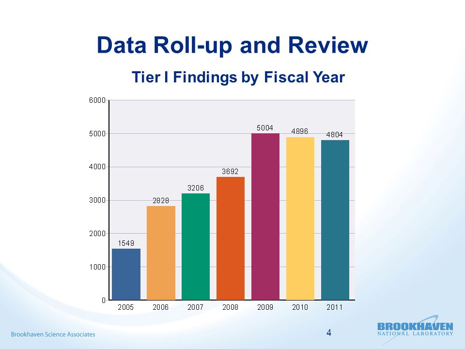4 Data Roll-up and Review Tier I Findings by Fiscal Year