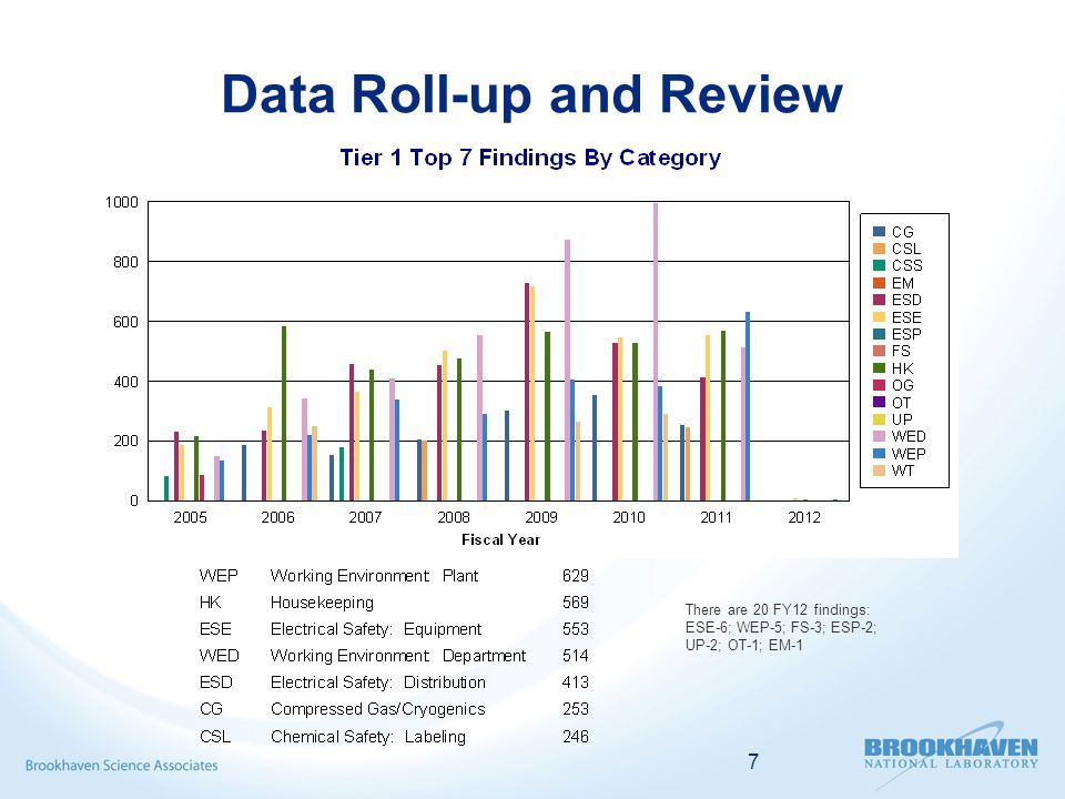 7 Data Roll-up and Review There are 20 FY12 findings: ESE-6; WEP-5; FS-3; ESP-2; UP-2; OT-1; EM-1