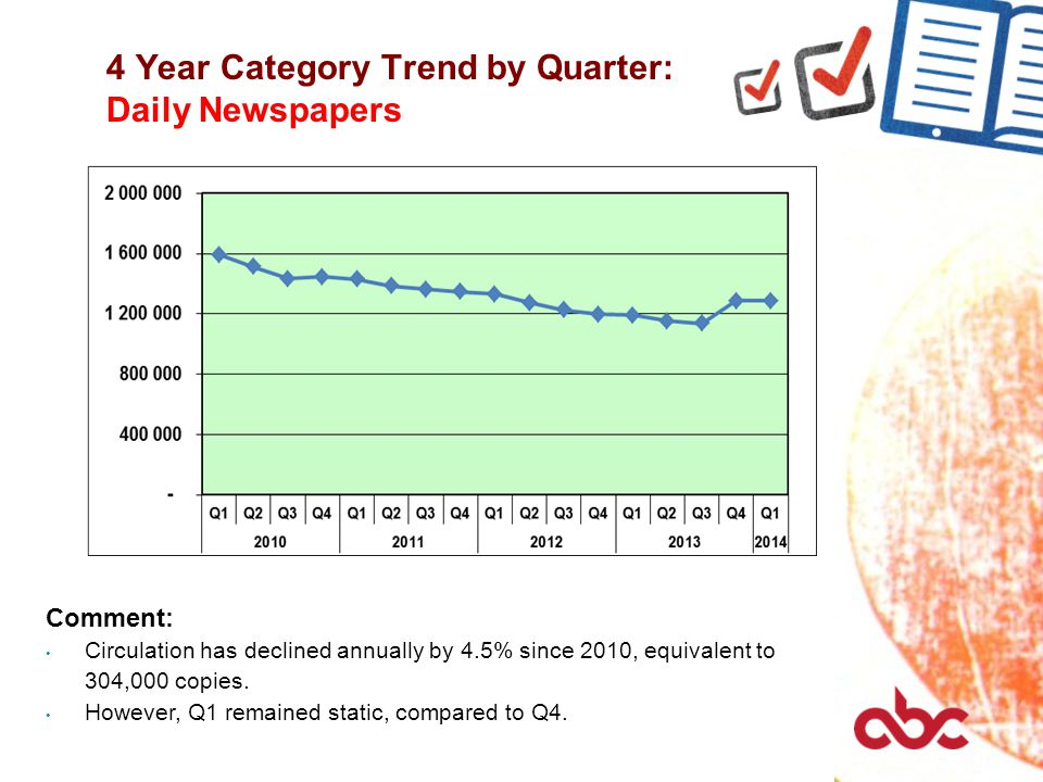 4 Year Category Trend by Quarter: Daily Newspapers Comment: Circulation has declined annually by 4.5% since 2010, equivalent to 304,000 copies.