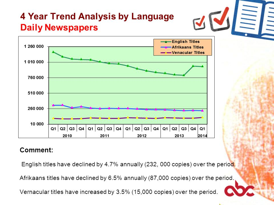 4 Year Trend Analysis by Language Daily Newspapers Comment: English titles have declined by 4.7% annually (232, 000 copies) over the period. Afrikaans