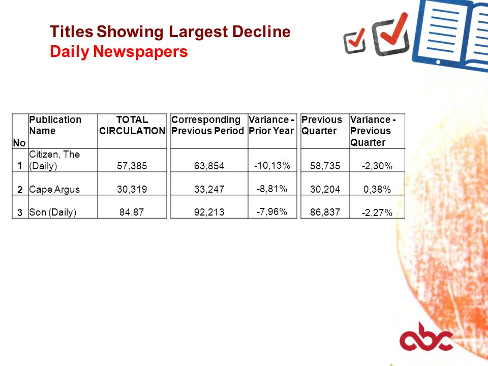 Titles Showing Largest Decline Daily Newspapers No Publication Name TOTAL CIRCULATION Corresponding Previous Period Variance - Prior Year Previous Qua