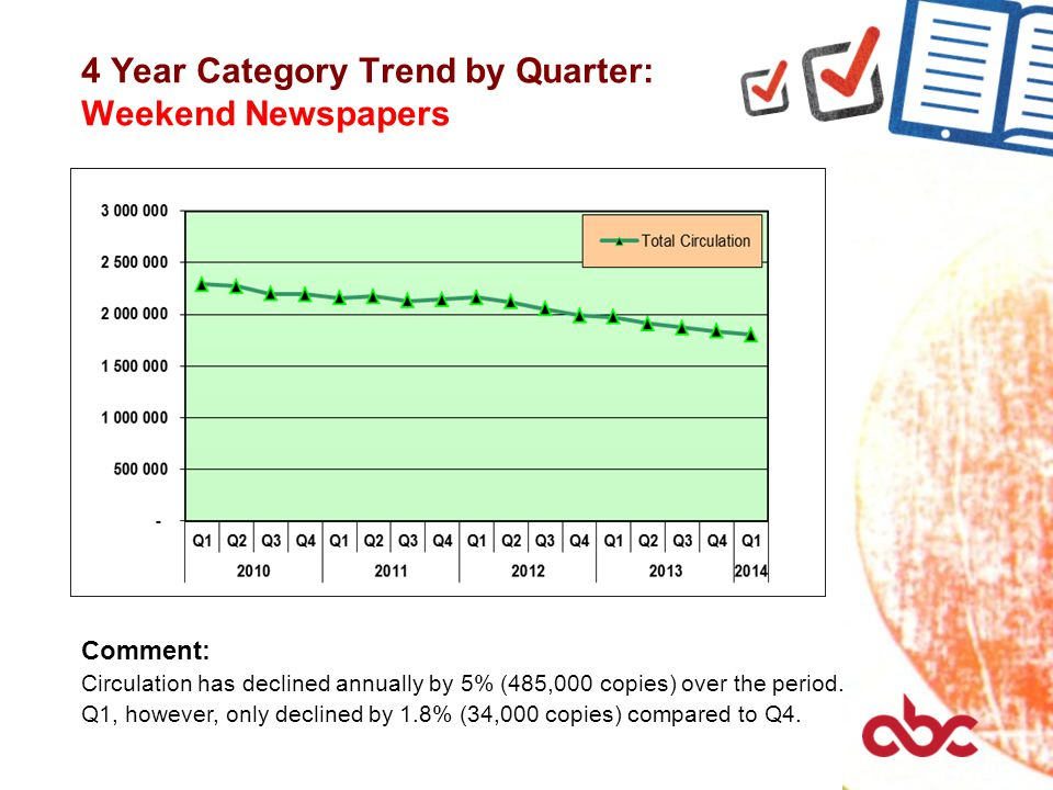 4 Year Category Trend by Quarter: Weekend Newspapers Comment: Circulation has declined annually by 5% (485,000 copies) over the period.