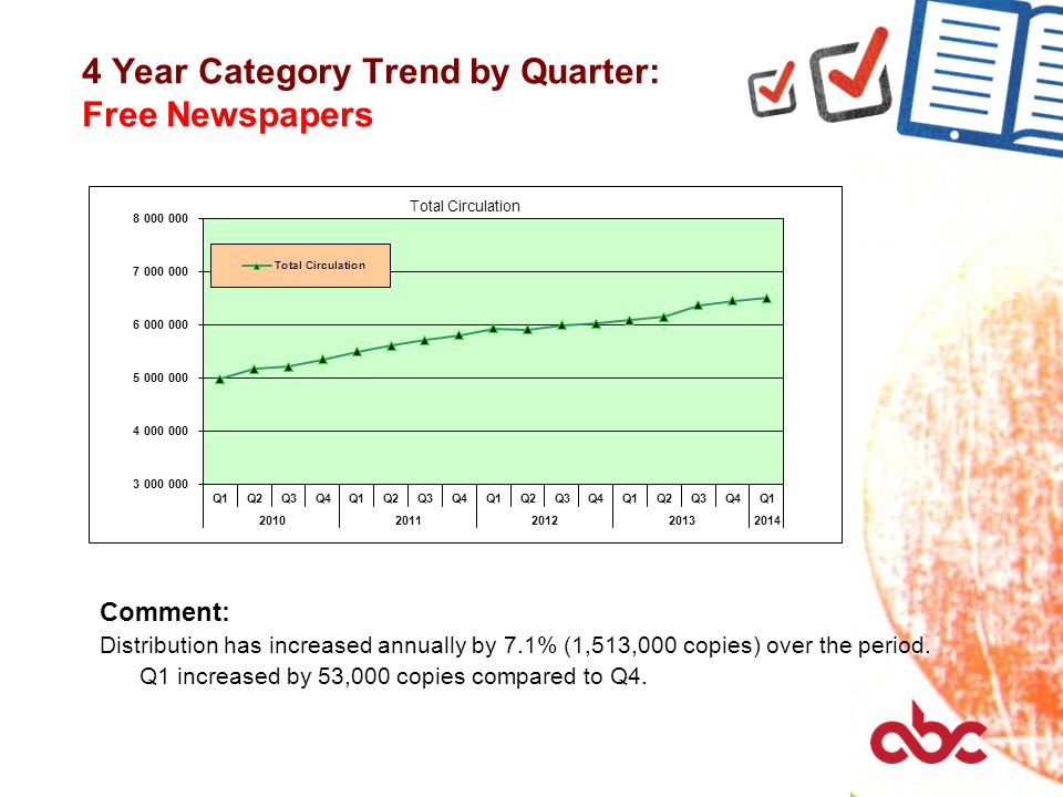 4 Year Category Trend by Quarter: Free Newspapers Comment: Distribution has increased annually by 7.1% (1,513,000 copies) over the period. Q1 increase