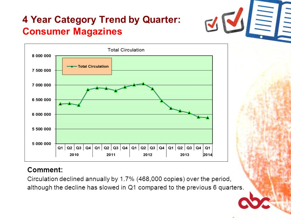 4 Year Category Trend by Quarter: Consumer Magazines Comment: Circulation declined annually by 1.7% (468,000 copies) over the period, although the dec