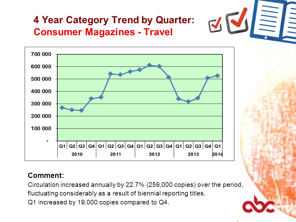 4 Year Category Trend by Quarter: Consumer Magazines - Travel Comment: Circulation increased annually by 22.7% (259,000 copies) over the period, fluctuating considerably as a result of biennial reporting titles.