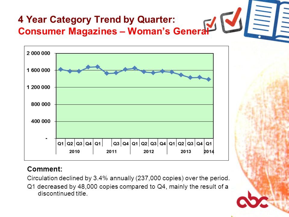 4 Year Category Trend by Quarter: Consumer Magazines – Woman's General Comment: Circulation declined by 3.4% annually (237,000 copies) over the period.