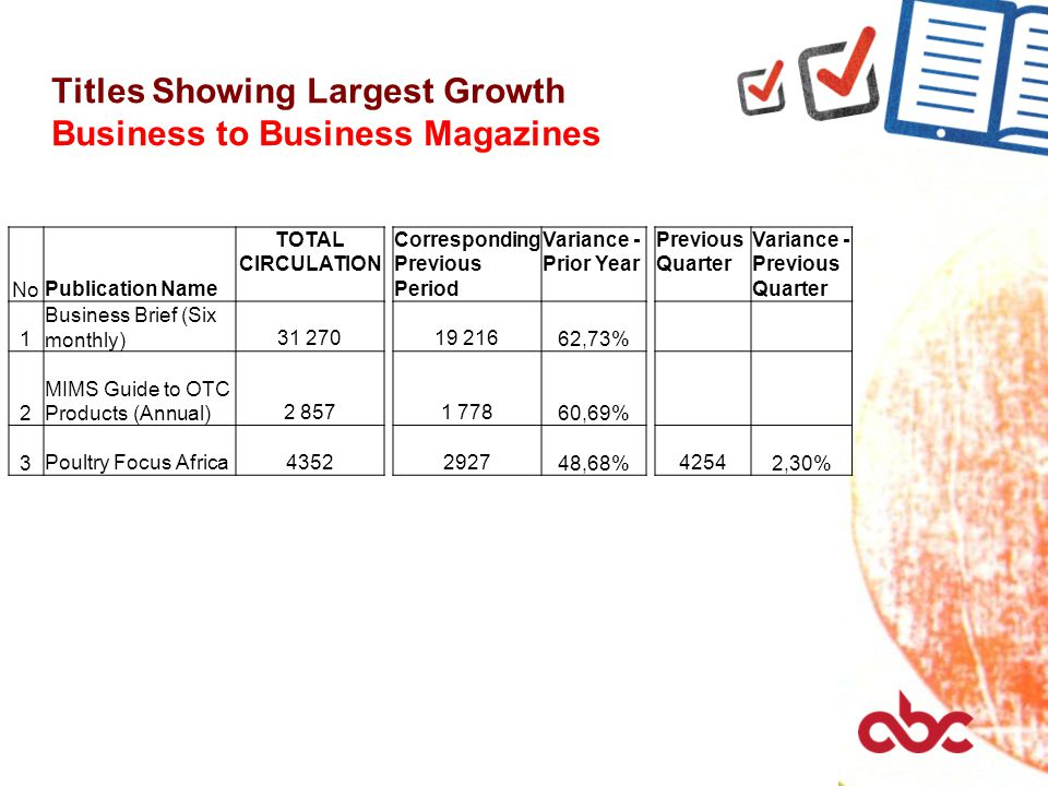 Titles Showing Largest Growth Business to Business Magazines No Publication Name TOTAL CIRCULATION Corresponding Previous Period Variance - Prior Year Previous Quarter Variance - Previous Quarter 1 Business Brief (Six monthly) 31 27019 216 62,73% 2 MIMS Guide to OTC Products (Annual) 2 8571 778 60,69% 3 Poultry Focus Africa43522927 48,68% 4254 2,30%