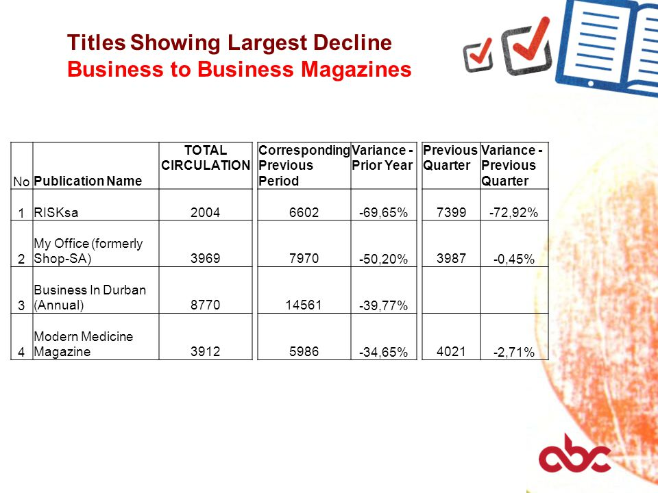 Titles Showing Largest Decline Business to Business Magazines No Publication Name TOTAL CIRCULATION Corresponding Previous Period Variance - Prior Year Previous Quarter Variance - Previous Quarter 1 RISKsa20046602 -69,65% 7399 -72,92% 2 My Office (formerly Shop-SA)39697970 -50,20% 3987 -0,45% 3 Business In Durban (Annual)877014561 -39,77% 4 Modern Medicine Magazine39125986 -34,65% 4021 -2,71%