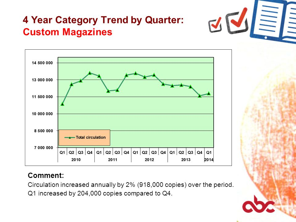 4 Year Category Trend by Quarter: Custom Magazines Comment: Circulation increased annually by 2% (918,000 copies) over the period. Q1 increased by 204