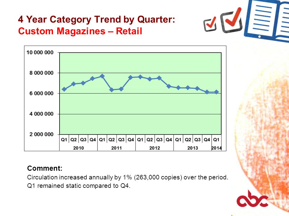 4 Year Category Trend by Quarter: Custom Magazines – Retail Comment: Circulation increased annually by 1% (263,000 copies) over the period.