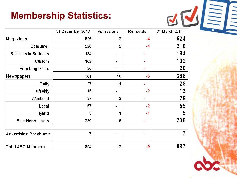 Membership Statistics: