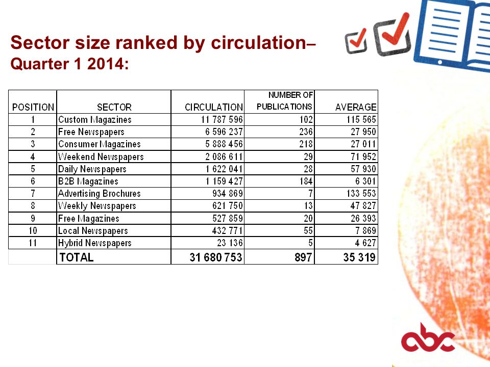 Sector size ranked by circulation – Quarter 1 2014: