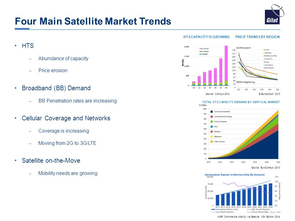 Four Main Satellite Market Trends HTS – Abundance of capacity – Price erosion Broadband (BB) Demand – BB Penetration rates are increasing Cellular Cov