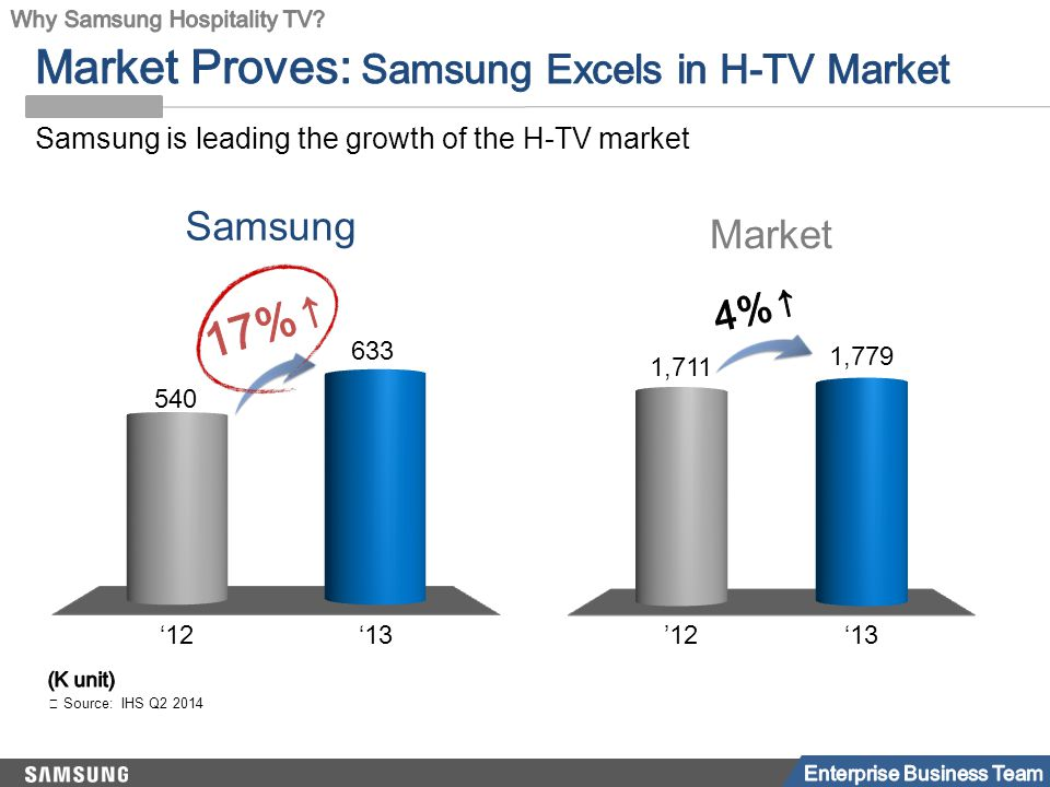 '12'13 1,711 1,779 '12'13 540 633 15 / 52 ※ Source: IHS Q2 2014 Samsung is leading the growth of the H-TV market Market Samsung