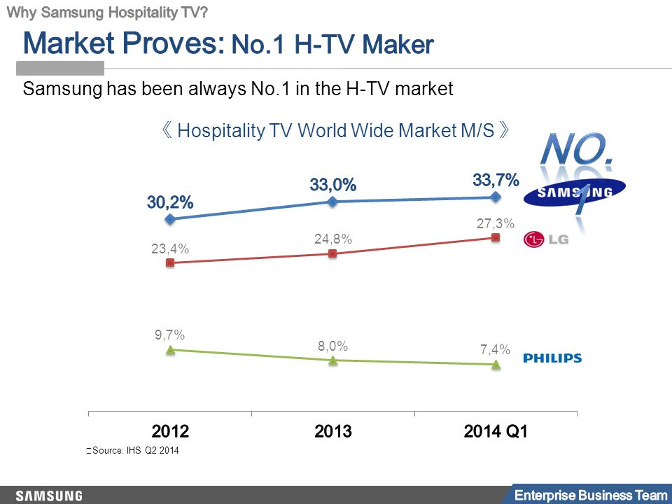 ※ Source: IHS Q2 2014 Samsung has been always No.1 in the H-TV market 《 Hospitality TV World Wide Market M/S 》
