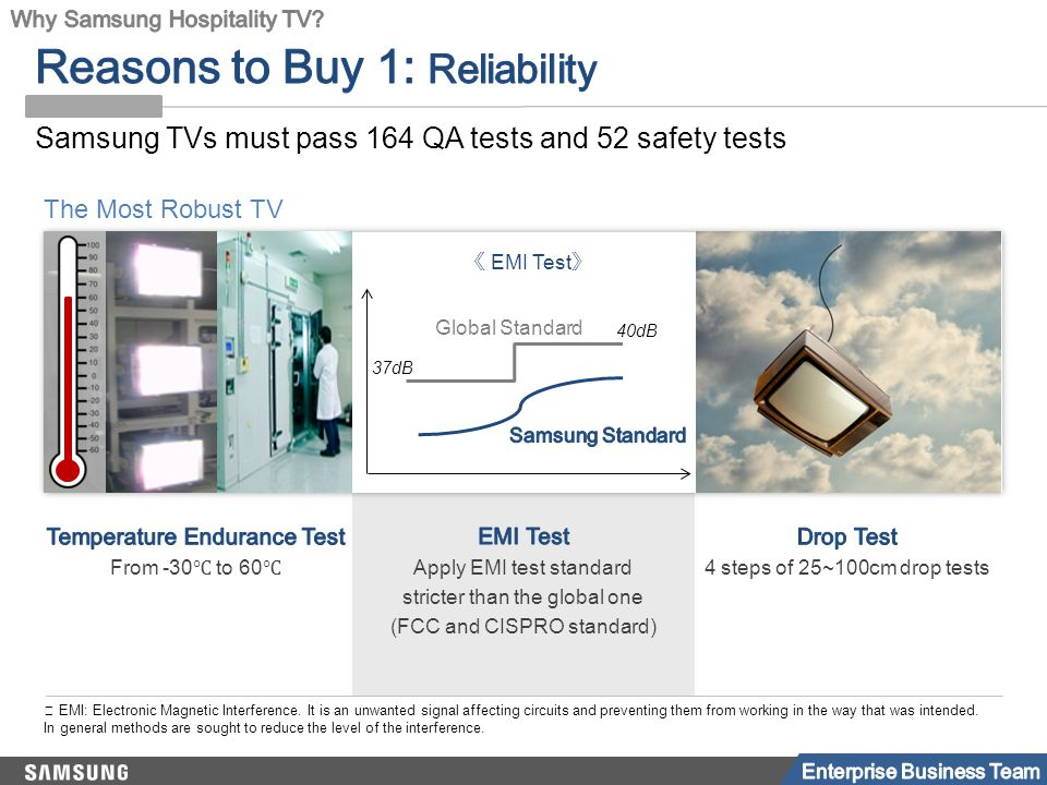 Samsung TVs must pass 164 QA tests and 52 safety tests The Most Robust TV 37dB 40dB Global Standard 《 EMI Test 》 ※ EMI: Electronic Magnetic Interferen