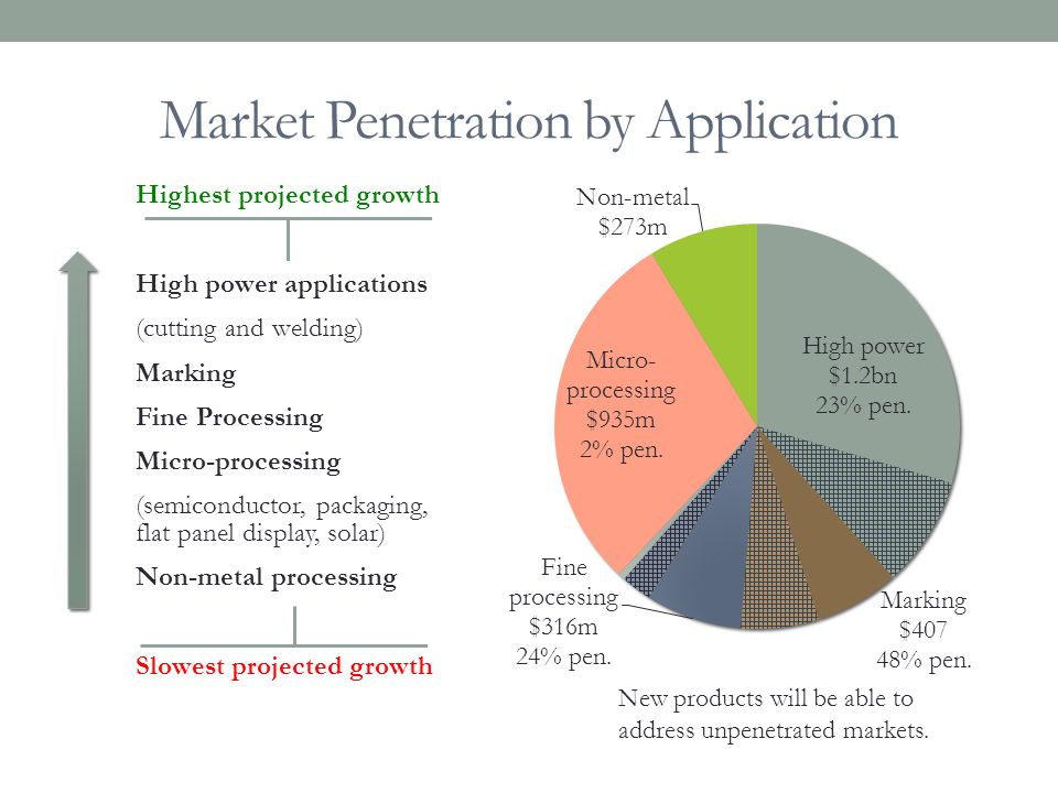 Market Penetration by Application Highest projected growth High power applications (cutting and welding) Marking Fine Processing Micro-processing (sem