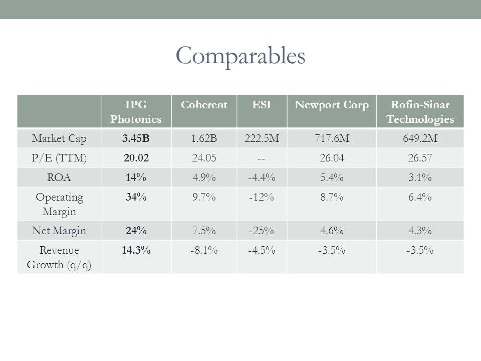 Comparables IPG Photonics CoherentESINewport CorpRofin-Sinar Technologies Market Cap3.45B1.62B222.5M717.6M649.2M P/E (TTM)20.0224.05--26.0426.57 ROA14