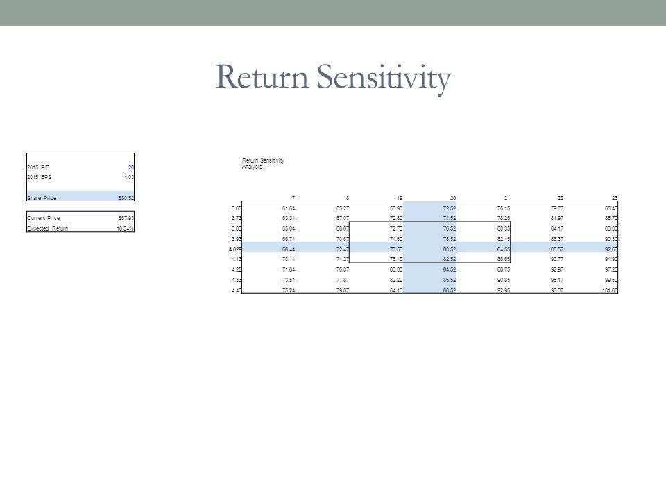 2015 P/E20 Return Sensitivity Analysis 2015 EPS4.03 Share Price$80.5217181920212223 3.6361.6465.2768.9072.5276.1579.7783.40 Current Price$67.933.7363.