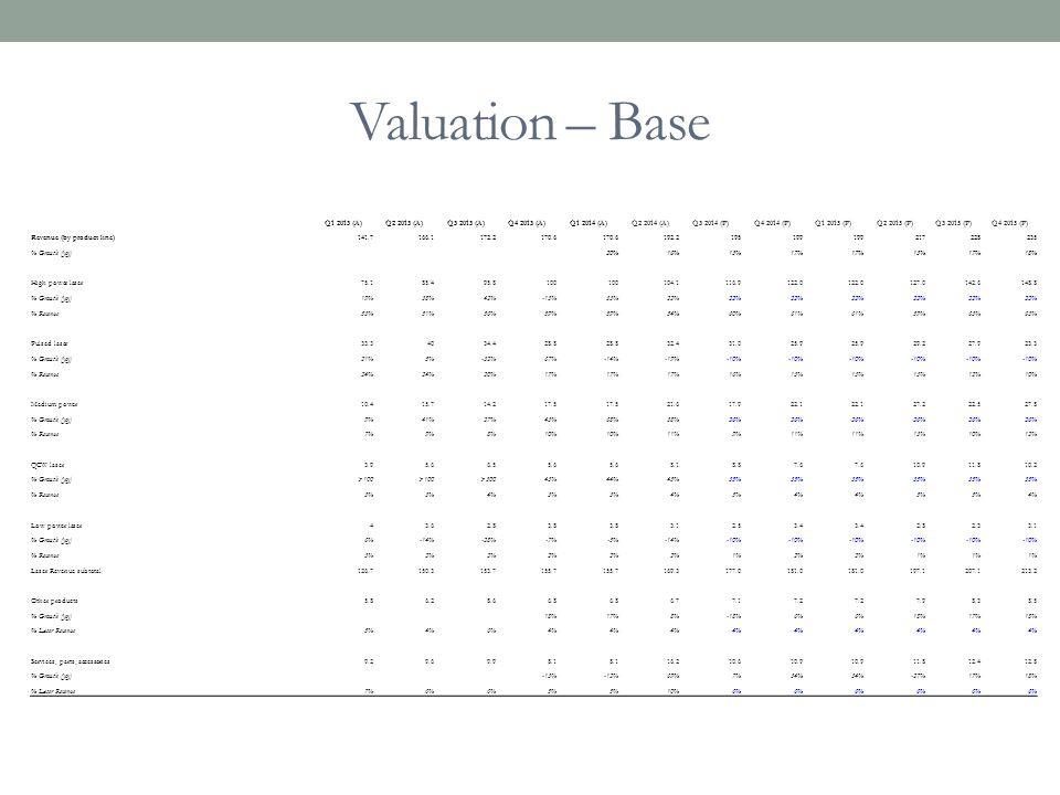 Valuation – Base Q1 2013 (A)Q2 2013 (A)Q3 2013 (A)Q4 2013 (A)Q1 2014 (A)Q2 2014 (A)Q3 2014 (P)Q4 2014 (P)Q1 2015 (P)Q2 2015 (P)Q3 2015 (P)Q4 2015 (P)