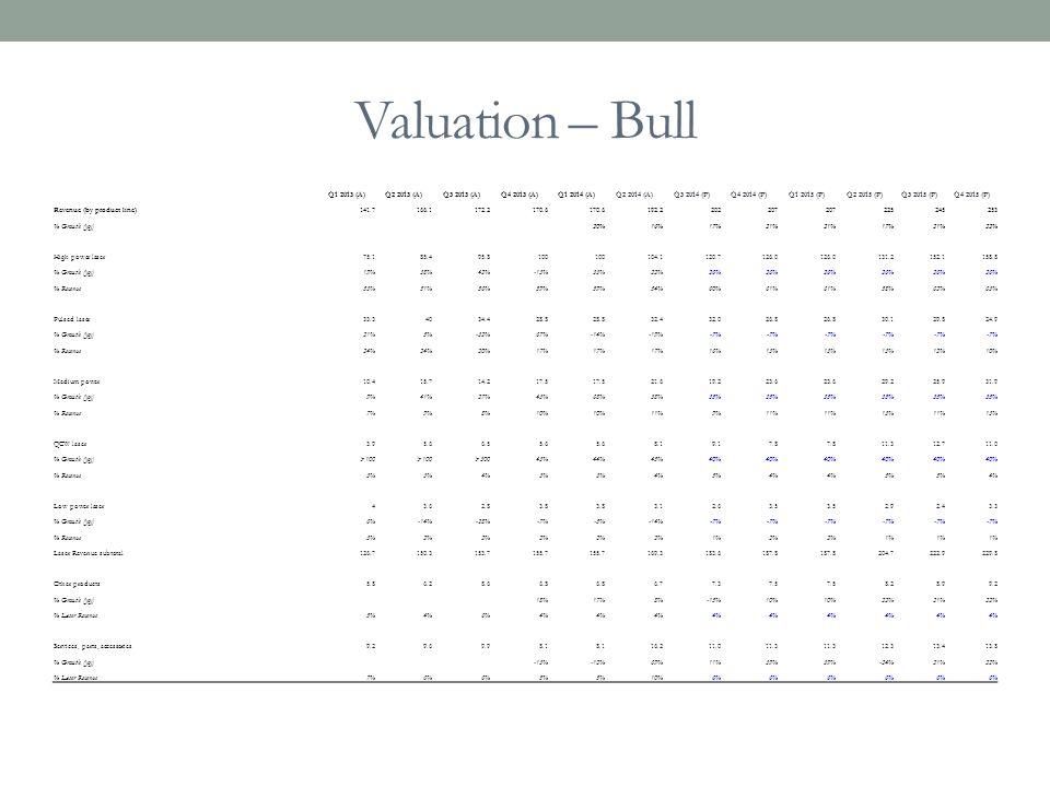 Valuation – Bull Q1 2013 (A)Q2 2013 (A)Q3 2013 (A)Q4 2013 (A)Q1 2014 (A)Q2 2014 (A)Q3 2014 (P)Q4 2014 (P)Q1 2015 (P)Q2 2015 (P)Q3 2015 (P)Q4 2015 (P)