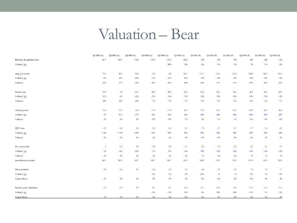 Valuation – Bear Q1 2013 (A)Q2 2013 (A)Q3 2013 (A)Q4 2013 (A)Q1 2014 (A)Q2 2014 (A)Q3 2014 (P)Q4 2014 (P)Q1 2015 (P)Q2 2015 (P)Q3 2015 (P)Q4 2015 (P)
