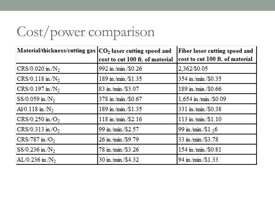 Cost/power comparison