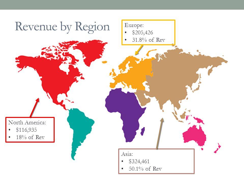 Revenue by Region North America: $116,935 18% of Rev Europe: $205,426 31.8% of Rev Asia: $324,461 50.1% of Rev