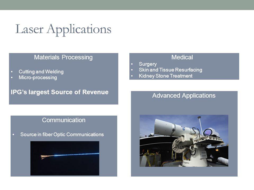 Comparables IPG Photonics CoherentESINewport CorpRofin-Sinar Technologies Market Cap3.45B1.62B222.5M717.6M649.2M P/E (TTM)20.0224.05--26.0426.57 ROA14%4.9%-4.4%5.4%3.1% Operating Margin 34%9.7%-12%8.7%6.4% Net Margin24%7.5%-25%4.6%4.3% Revenue Growth (q/q) 14.3%-8.1%-4.5%-3.5%