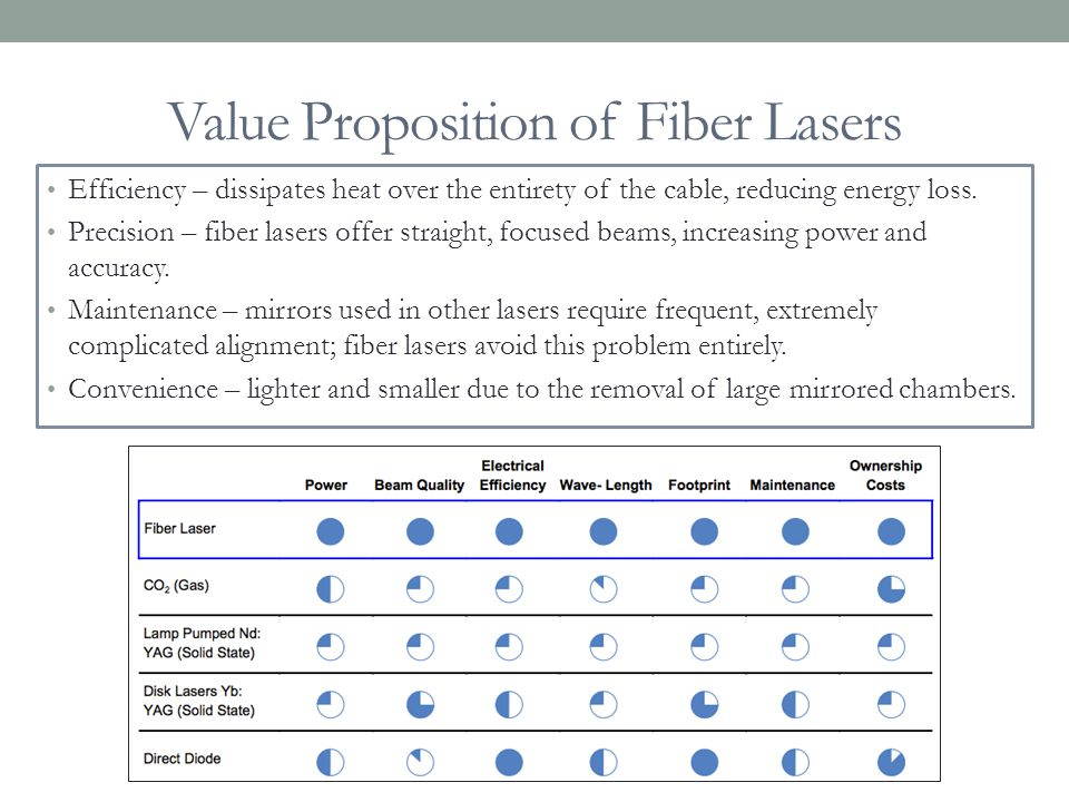 Value Proposition of Fiber Lasers Efficiency – dissipates heat over the entirety of the cable, reducing energy loss. Precision – fiber lasers offer st