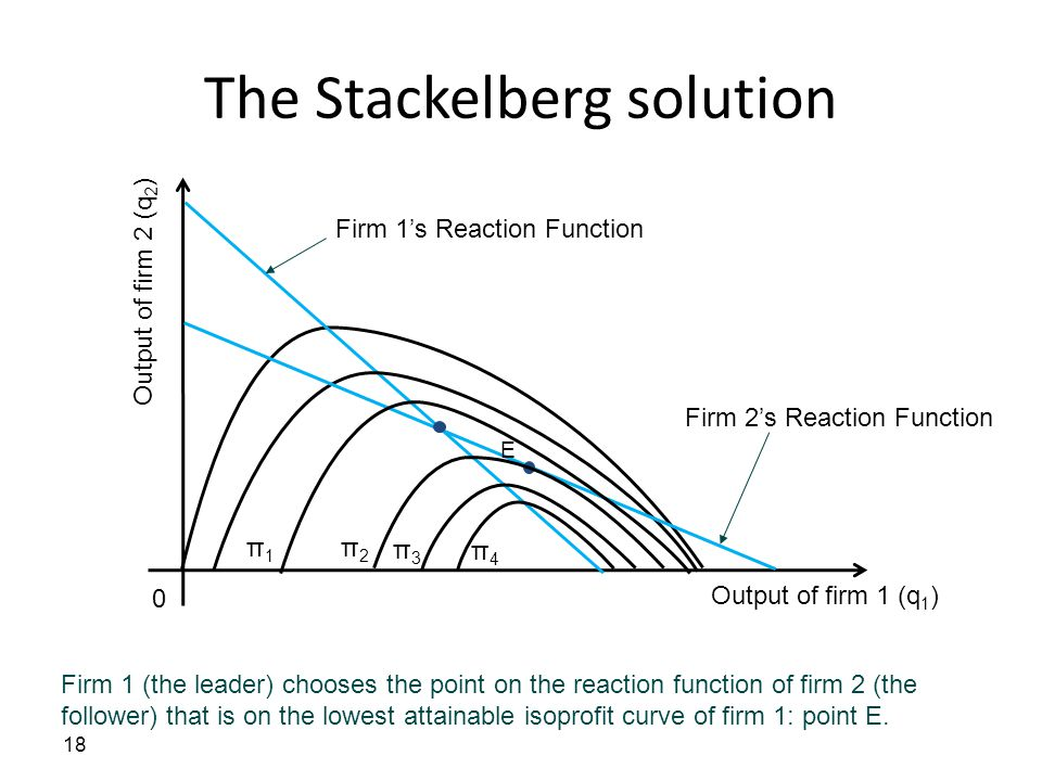 The Stackelberg solution 18 Output of firm 1 (q 1 ) 0 Output of firm 2 (q 2 ) Firm 1 (the leader) chooses the point on the reaction function of firm 2