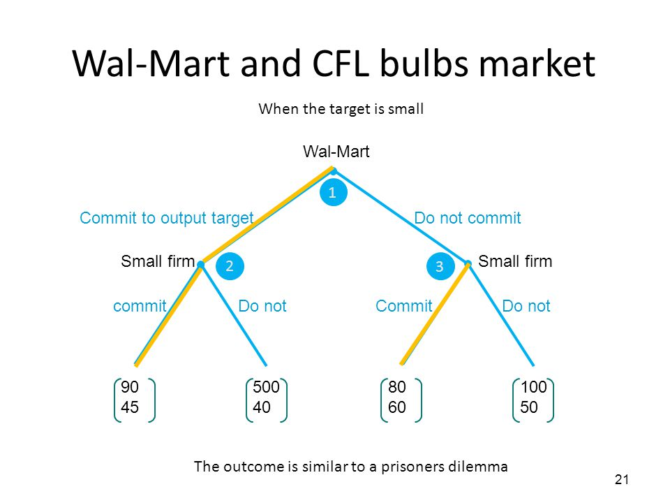 Wal-Mart and CFL bulbs market 21 1 2 3 Wal-Mart Small firm Do not commit Commit to output target Do not commit Do not Commit 90 45 500 40 80 60 100 50