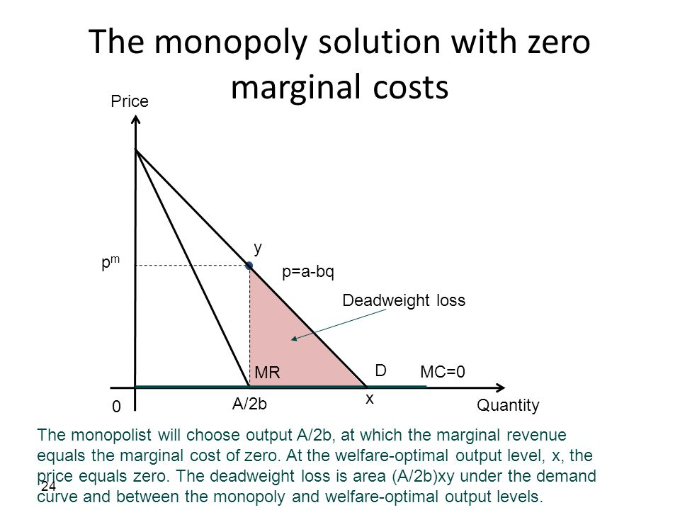 The monopoly solution with zero marginal costs 24 The monopolist will choose output A/2b, at which the marginal revenue equals the marginal cost of ze