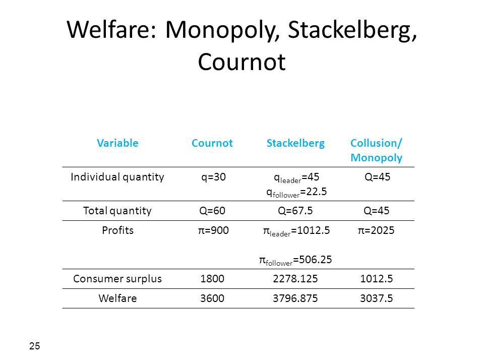 Welfare: Monopoly, Stackelberg, Cournot 25 VariableCournotStackelbergCollusion/ Monopoly Individual quantity q=30 q leader =45 q follower =22.5 Q=45 T