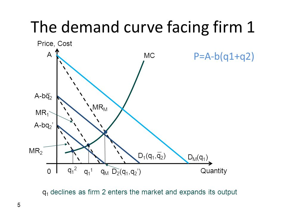 The demand curve facing firm 1 5 Quantity 0 Price, Cost MC MR M D M (q 1 ) A D 1 (q 1,q 2 ) A-bq 2 q12q12 q11q11 D 2 (q 1,q 2 ') A-bq 2 ' MR 1 MR 2 q