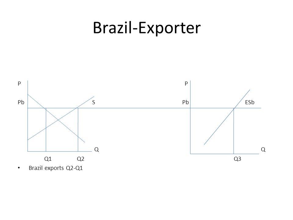 Brazil-Exporter P Pb S Pb ESb Q Q Q1 Q2 Q3 Brazil exports Q2-Q1