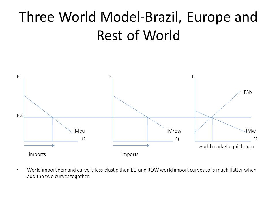 Three World Model-Brazil, Europe and Rest of World P P P ESb Pw IMeu IMrow IMw Q Q Q world market equilibrium imports imports World import demand curv