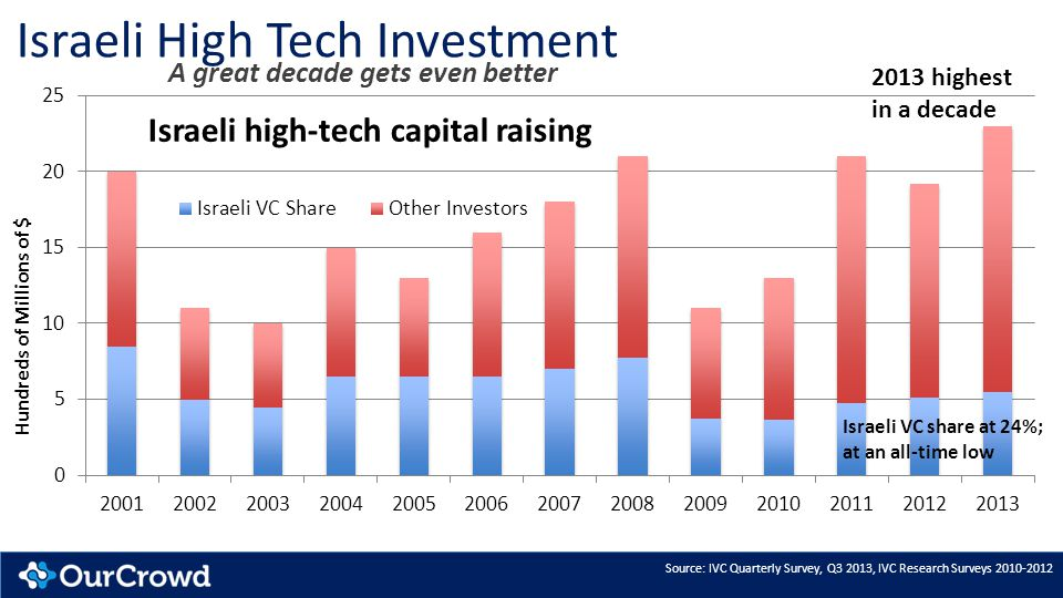 Israeli High Tech Investment A great decade gets even better Source: IVC Quarterly Survey, Q3 2013, IVC Research Surveys 2010-2012 2013 highest in a decade Israeli VC share at 24%; at an all-time low