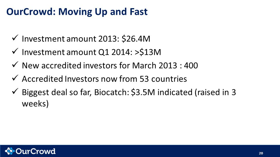 Investment amount 2013: $26.4M Investment amount Q1 2014: >$13M New accredited investors for March 2013 : 400 Accredited Investors now from 53 countries Biggest deal so far, Biocatch: $3.5M indicated (raised in 3 weeks) 20 OurCrowd: Moving Up and Fast