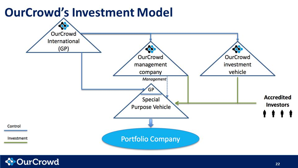 22 OurCrowd's Investment Model